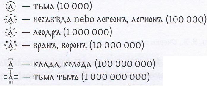 Глаголица и кириллица: цифры Кириллица, Глаголица, Цифры, Длиннопост