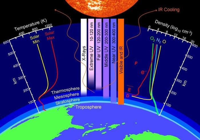 NASA: Земле угрожает малый ледниковый период Исследование, Земля, Солнце, Ледниковый период