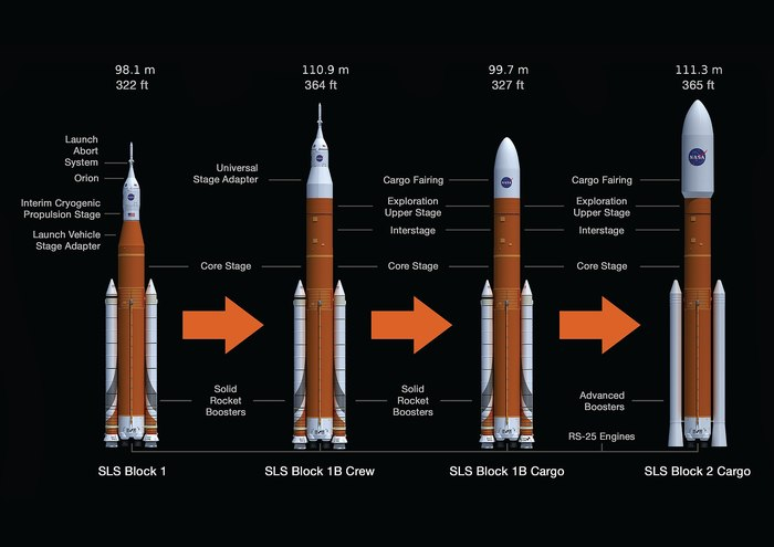 Проект сверхтяжелой ракеты NASA SLS под угрозой отмены Space Launch System, NASA, Космос, Ракета, Космонавтика, Spacex, Blue Origin