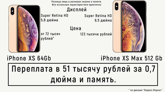 Глава иркутского центра СПИД о покупке iPhone: Лучшему центру – только самое лучшее! Иркутск, Негатив, Спид, Элтон Джон, Госзакупки, Apple, IPhone