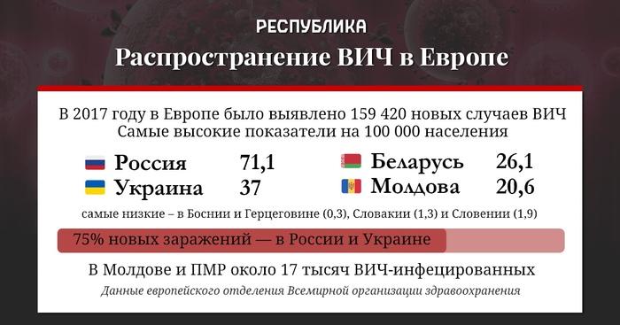 Итоги года ВИЧ, Наркотики, Болезнь, Россия, Европа, Украина, Молдова