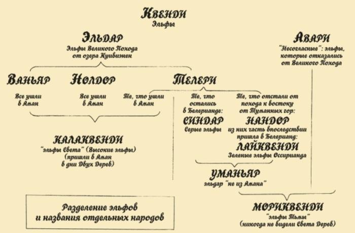 История Средиземья, или Сильмариллион для новичков. Часть 3. Сильмариллион, Пересказ, Толкин, Средиземье, Длиннопост