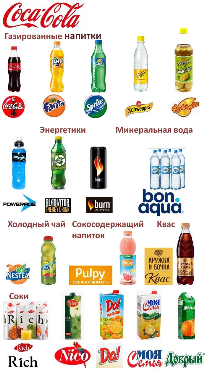 Российские бренды, которые уже не российские. Часть II. Coca-Cola Российский рынок продуктов, Наши бренды, Coca-Cola, Куда уходят наши деньги, Хочу все знать, Полезное, Длиннопост