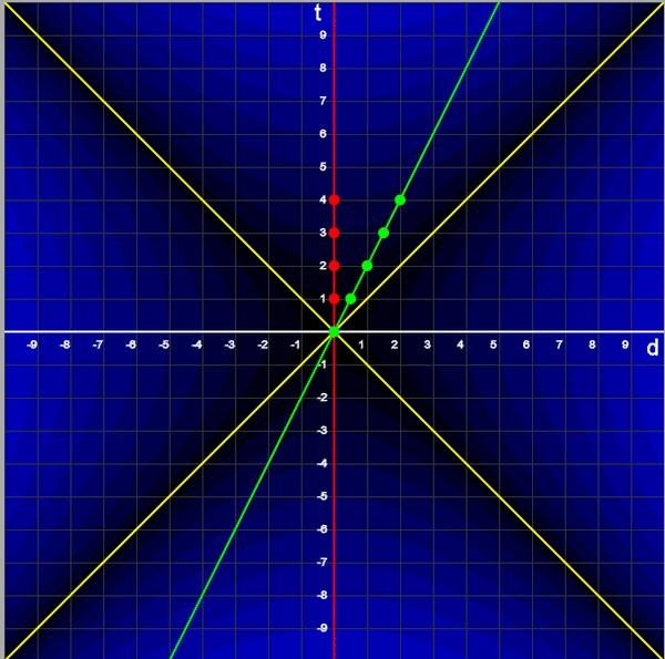 Специальная теория относительности. Часть 1 Диаграммы Минковского и преобразования Лоренца Теория относительности, Физика, Научпоп, Гифка, Длиннопост