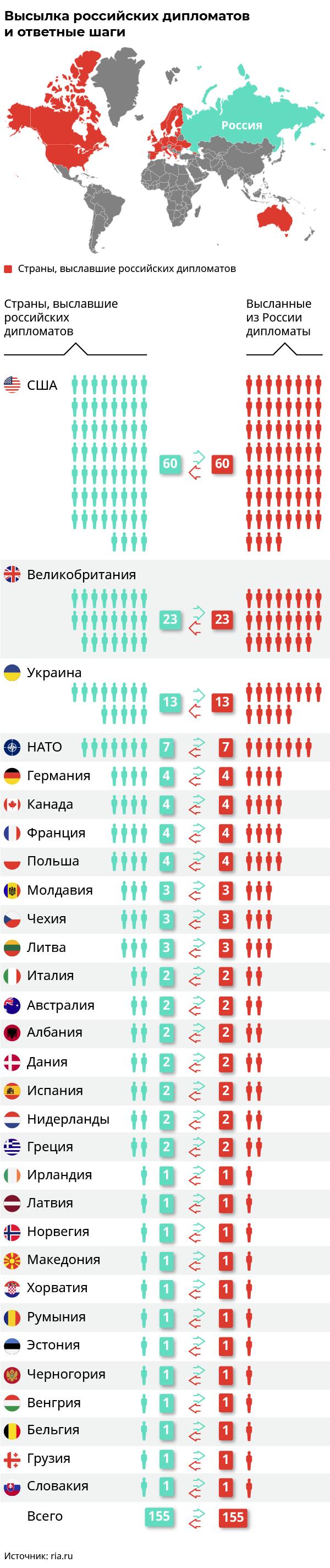 Какие страны выслали российских дипломатов в 2018 году Российские дипломаты, Инфографика, Длиннопост, Политика