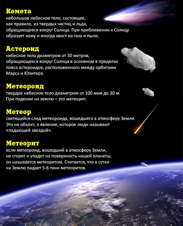 meteoroid asteroid difference - 600×741
