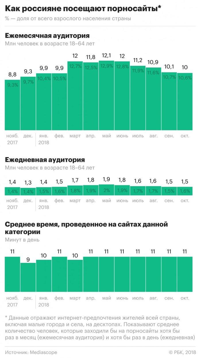 Статистика аудитории сайтов для взрослых в России. Статистика, Видео, Порно, Новости, Уголок извращений 18+, Длиннопост