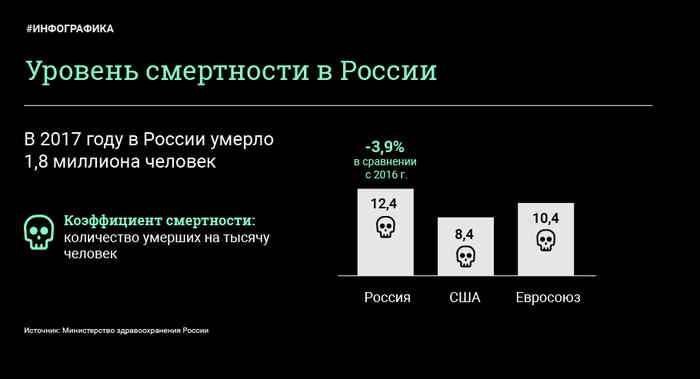 Данные Минздрва о смертности в России за минувший год. Инфографика, Статистика, Смертность, Длиннопост
