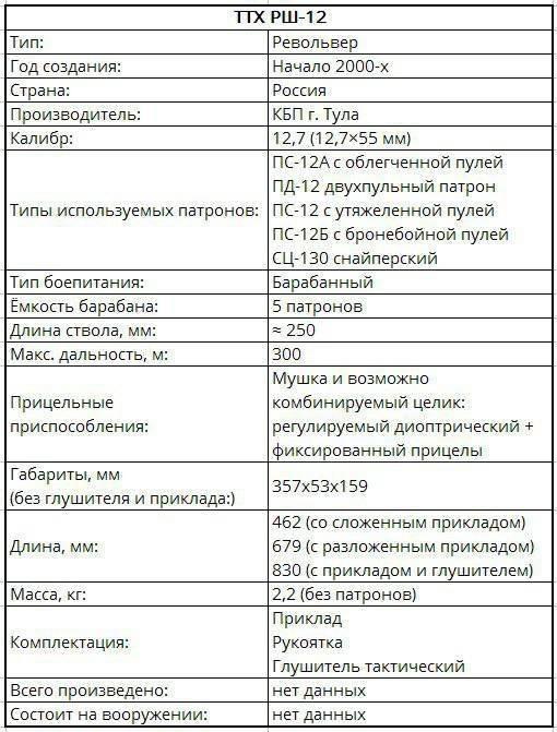 """РШ-12 """"Внебрачный сын программы Выхлоп"""" Револьвер, Вундервафля, Длиннопост, Оружие"""