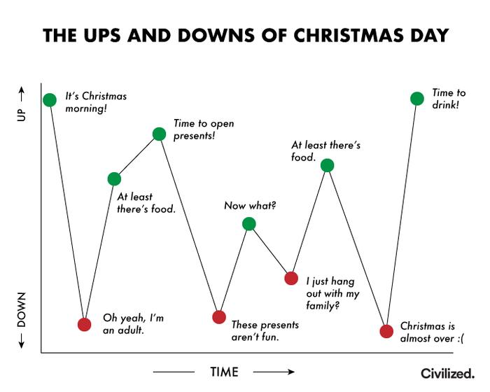 График настроения в Новый год. Новый Год, Настроение, Reddit, Праздники