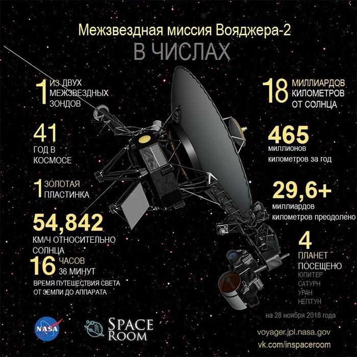 Межзвездная миссия Вояджера-2