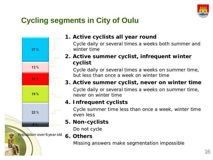 Зимний велосипед в Финляндии Велосипед, Зима, Транспорт, Финляндия, Климат, Длиннопост