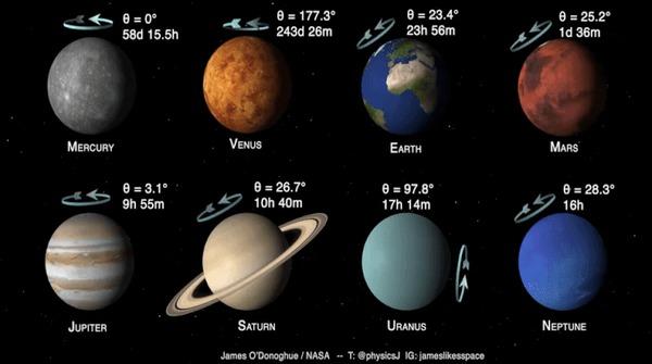 Наглядное вращение планет Солнечной системы относительно друг друга! Планета, Солнечная система, Вращение, Вращение земли, Наглядно, Цикл, Без звука, Космос, Видео, Гифка