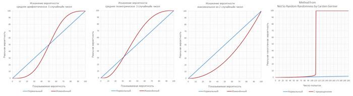 Способы применения и искажения меткости в играх. Наглядные графики для сравнения Игровая механика, Разработка игр, Меткость, Случайность, Gamedev, Манипуляция, Программирование, Компьютерные игры, Длиннопост
