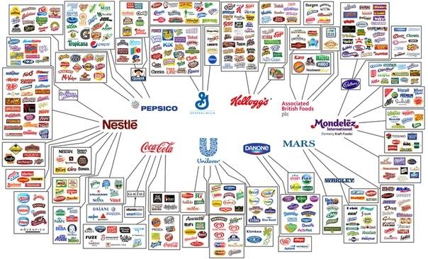 Почему конкуренция не ведет к росту благосостояния Коммунизм, Рынок, Конкуренция, Экономика, Кибернетика, Капитализм, Длиннопост, Политика