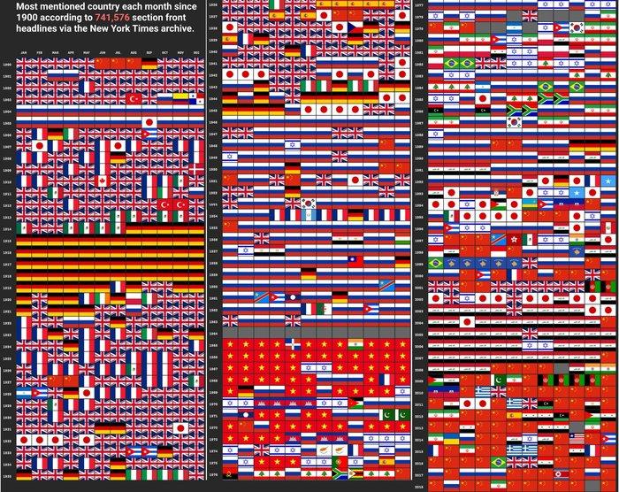 Ключевые страны в заголовках New York Times за 1900-2018 года Политика, New York Times, Сми