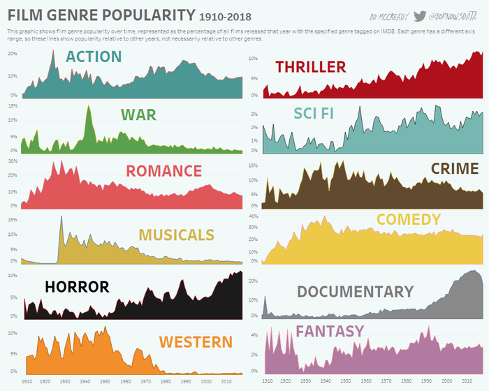 Занятная таблица популярности жанров кино по годам с 1918 по 2018