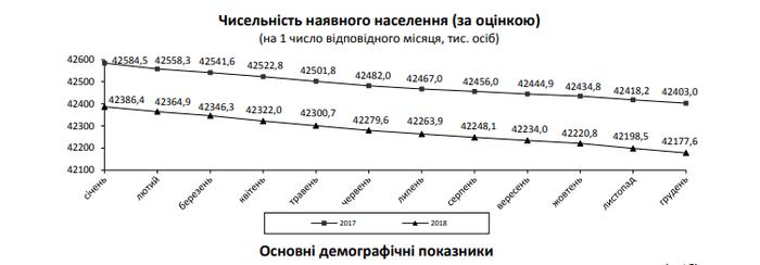 Население вымирает: опубликованы шокирующие данные о демографии в Украине Политика, Украина, Демография, Укросми, Общество, Длиннопост