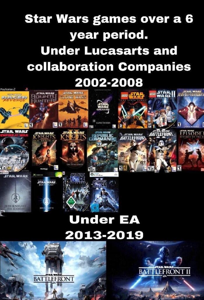 Компания Дисней дала эксклюзивную лицензию на производство игр по Звездным Войнам компании Electronic Arts и вот что из этого вышло Star Wars, Все плохо, Раньше было лучше, Ea games, Корпорация зла, Walt Disney Company, Игры