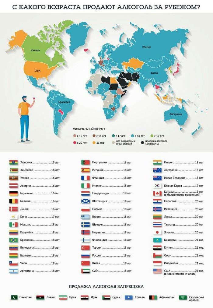 Возраст продажи алкоголя в мире.