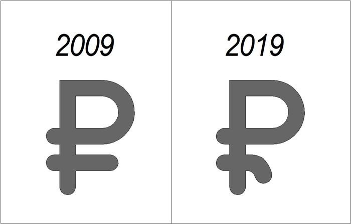 В копилку челленджа 2019 Кризис, 2009, 2019, Мировая экономика