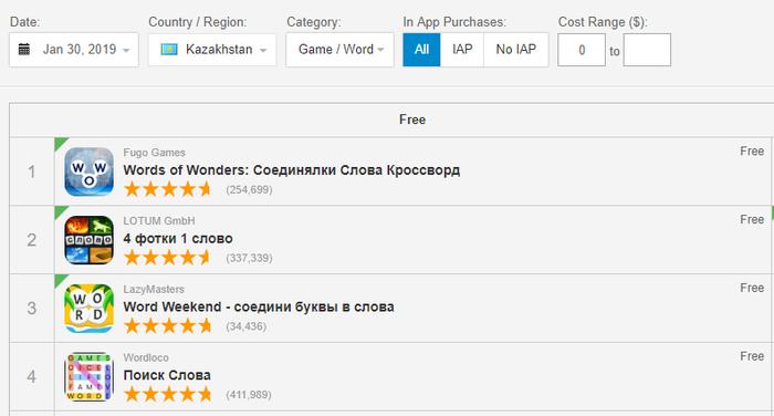 Как продвинуть игру в топ Google Play имея маленький бюджет. Инди, Продвижение, Игры, Словесные, Эрудит, Топ, Google Play, Длиннопост