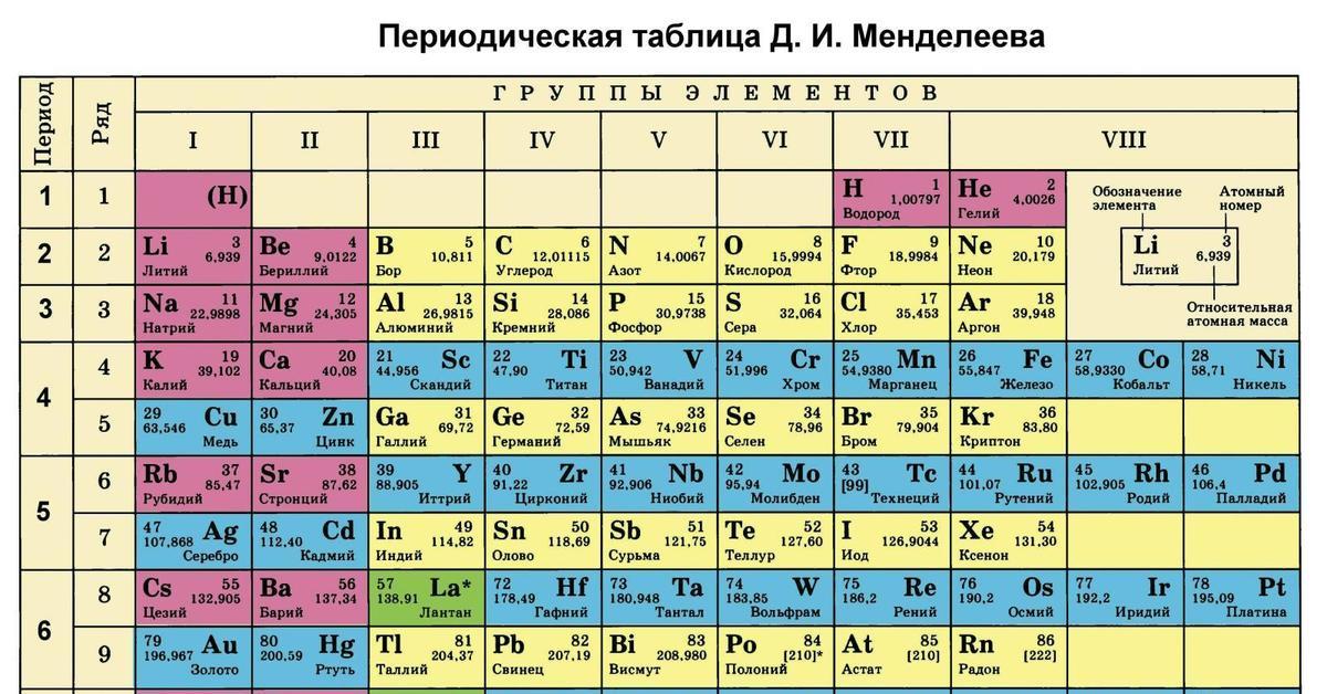 Картинки таблицы менделеева для печати