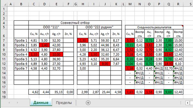Excel в помощь для определения пределов погрешности Excel, Microsoft, Таблица, Офис, Длиннопост