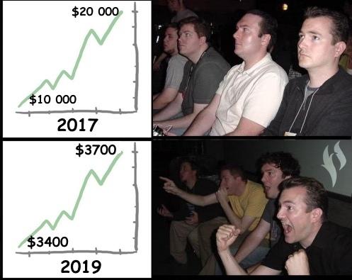 Биткоин поднялся до $3700