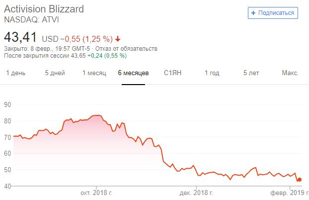 Bloomberg: Activision Blizzard готовится к массовым увольнениям Игры, Blizzard, Activision, Увольнение