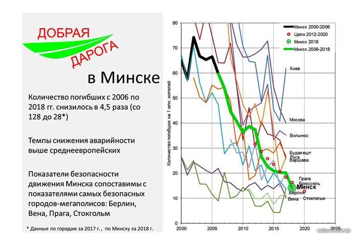 Белорусы красавчики Беларусь, Россия, Авто, Дорога, ДТП, Безопасность, Длиннопост, Авария, Картинки