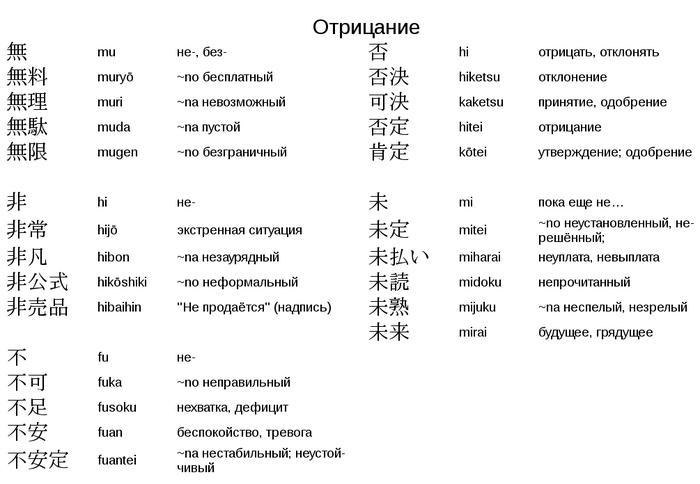 Суффиксы и префиксы японского языка Японский язык, Иероглифы, Кандзи, Обучение, Длиннопост