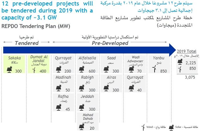 Саудовская Аравия до 2030 года на 80 процентов перейдет на возобновляемые источники энергии. Электричество, Бизнес, Энергия, Технологии, Деньги, Саудовская Аравия, Новости, Виэ, Длиннопост