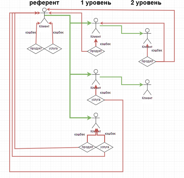 Система лояльности + Битрикс24 Битрикс24, Битрикс, Программа лояльности, Crm, Кодеры, Интегратор, Длиннопост