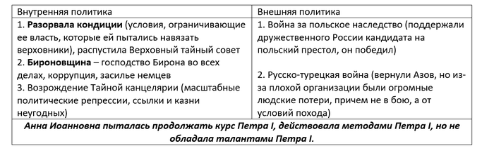 Дворцовые перевороты (часть 2) История России, 18 век, Российская империя, Романовы, Длиннопост