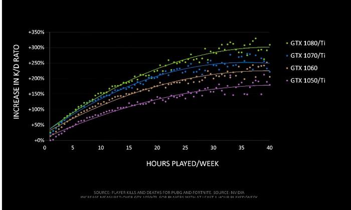 Хорошая попытка, nVidia Nvidia, PUBG, Fortnite, Apex legends, Игры, Исследование, Видеокарта, Компьютерные игры