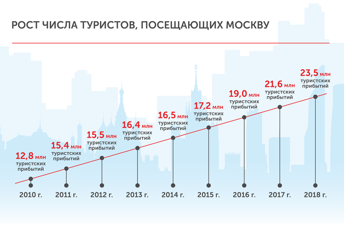 Развитие туризма в Москве. Москва, Туризм, Статистика, Длиннопост