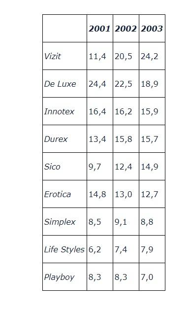 Войны брендов-7: как презервативы Durex и Contex захватили 80% рынка России Войны брендов, Durex, Contex, Презерватив, Viva, Sico, Длиннопост