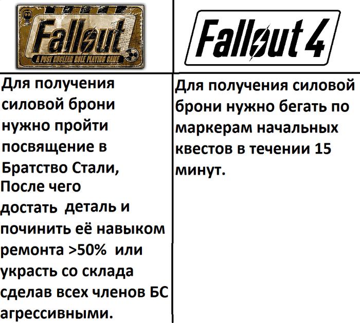 Разница между Fallout 1 и Fallout 4 на примере силовой брони
