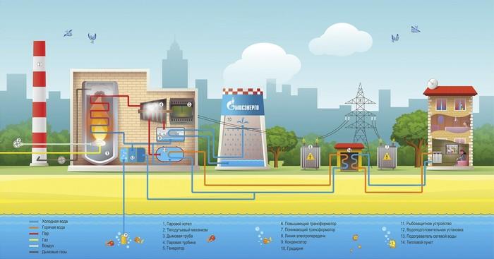 Паровые турбины: как горячий пар превращается в электричество Турбина, Энергетика, Длиннопост