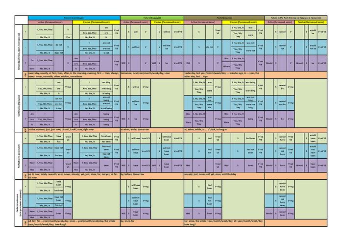 Таблица времен английского языка (активный и пассивный залог) Английский язык, Изучаем английский, Самообучение, Саморазвитие, Самообразование