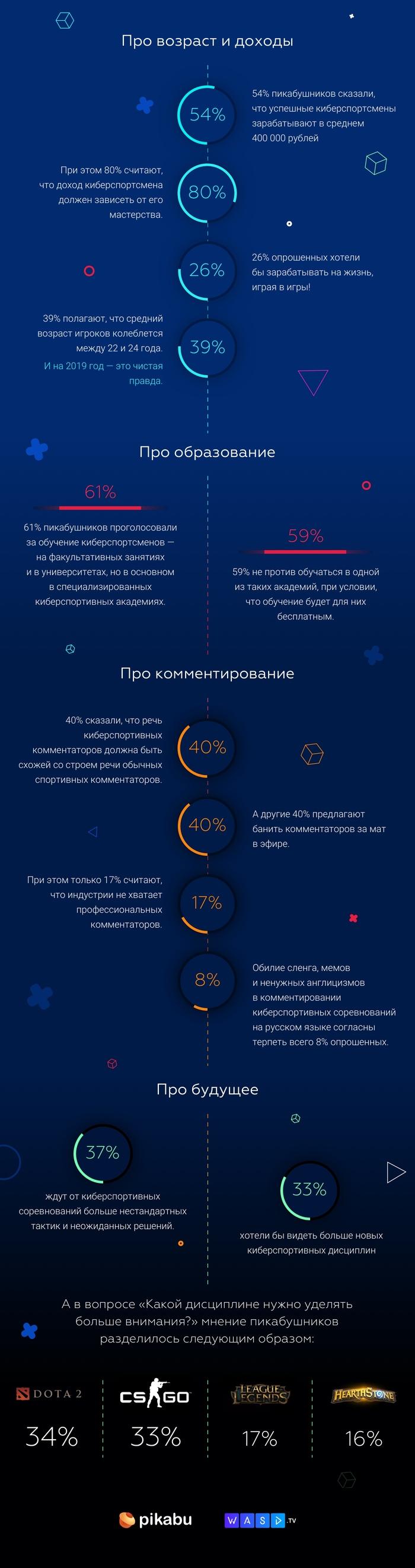 Результаты опроса: что вы думаете о киберспорте? Длиннопост