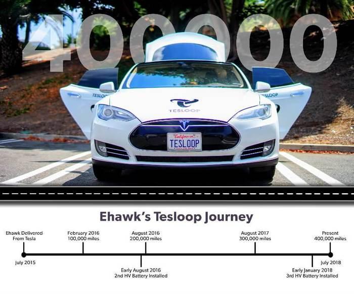 Tesla Model S с пробегом 643 тыс. км сэкономила владельцам $60 000. Новости, Тесла, Электромобиль, Илон маск, Деньги, Автомот, Дорога, Технологии, Длиннопост