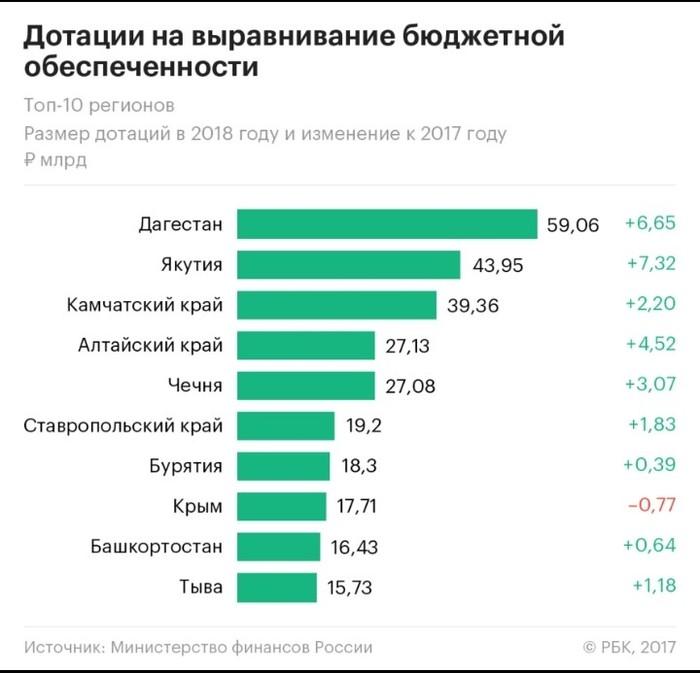 К долгам за газ в Чечне Газ, Чечня, Долг, Рамзан Кадыров, Несправедливость, Длиннопост