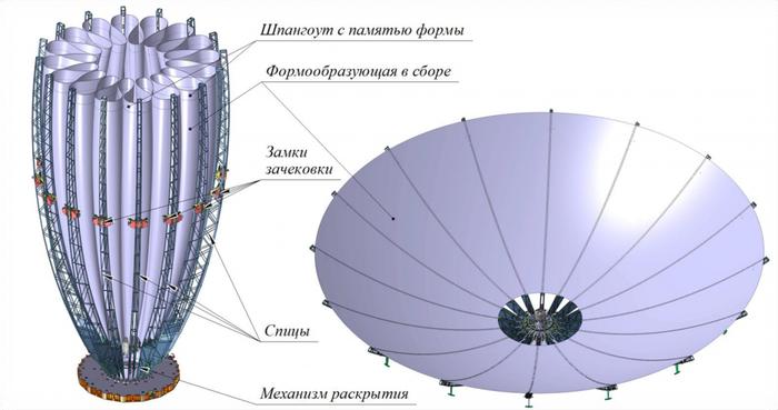 Ученые ИВТ СО РАН работают на обеспечение надежной космической связи Академгородок, Спутниковая связь, Копипаста, Длиннопост