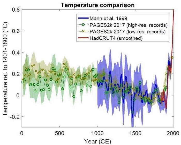Климатическая «клюшка» Наука, Климатология, Изменения климата, Глобальное потепление, Копипаста, Elementy ru, Длиннопост