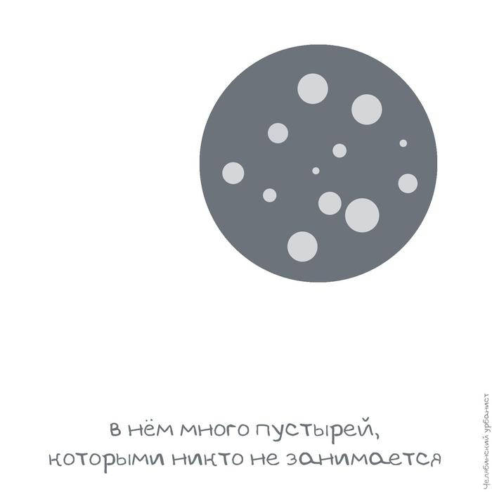 Правило комфортного города — уплотняться, а не расширяться Челябинский урбанист, Уплотнительная застройка, Градостроительство, Город, Урбанистика, Длиннопост