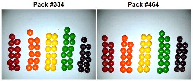 Математик решил найти две идентичные пачки Skittles. Skittles, Математика