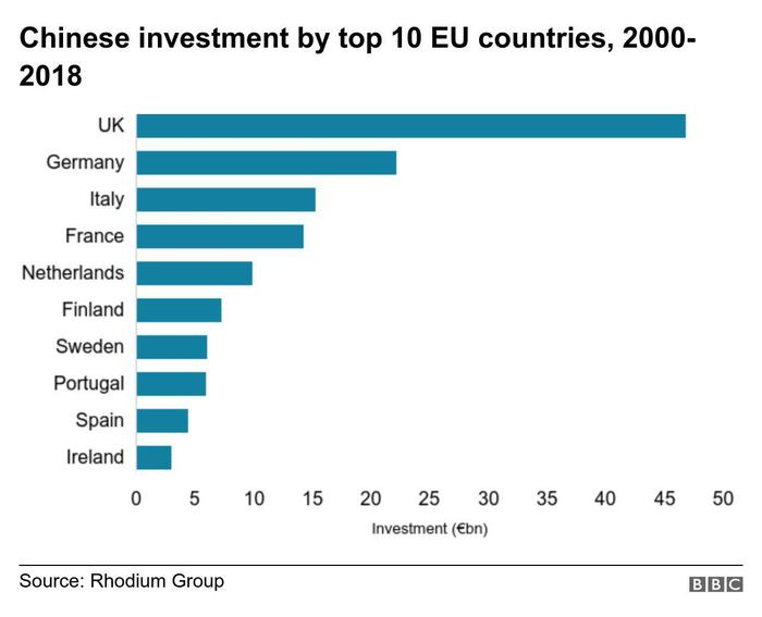 Топ-10 китайских инвестиций по странам в ЕС с 2000 по 2018 Китай, Евросоюз, Европа, Инвестиции, BBC