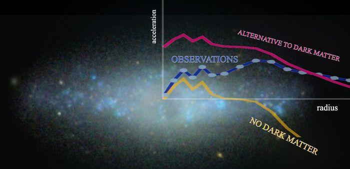 Темная материя существует: Наблюдения не подтверждают альтернативные гипотезы Темная материя, Галактика, Вселенная